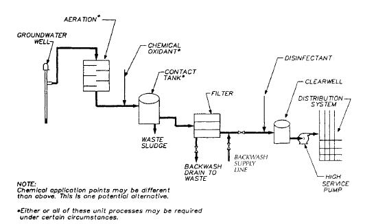 7.3. Source Dependant Treatment Process Selection - Page 4